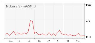 Wykres zmian popularności telefonu Nokia 2 V