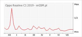 Wykres zmian popularności telefonu Oppo Realme C1 2019