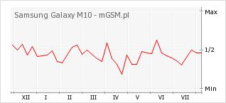 Wykres zmian popularności telefonu Samsung Galaxy M10