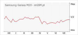 Wykres zmian popularności telefonu Samsung Galaxy M20