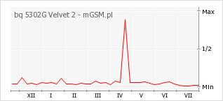 Wykres zmian popularności telefonu bq 5302G Velvet 2
