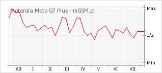 Wykres zmian popularności telefonu Motorola Moto G7 Plus