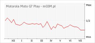 Wykres zmian popularności telefonu Motorola Moto G7 Play