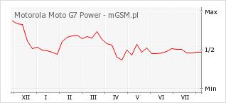 Wykres zmian popularności telefonu Motorola Moto G7 Power