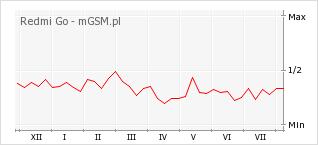 Wykres zmian popularności telefonu Redmi Go