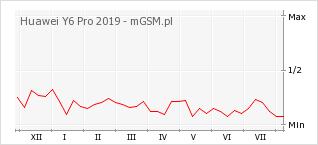 Wykres zmian popularności telefonu Huawei Y6 Pro 2019