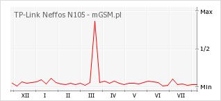 Wykres zmian popularności telefonu TP-Link Neffos N105