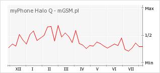Wykres zmian popularności telefonu myPhone Halo Q