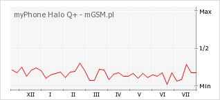 Wykres zmian popularności telefonu myPhone Halo Q+