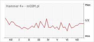 Wykres zmian popularności telefonu Hammer 4+