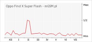 Wykres zmian popularności telefonu Oppo Find X Super Flash