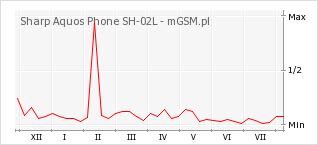 Wykres zmian popularności telefonu Sharp Aquos Phone SH-02L