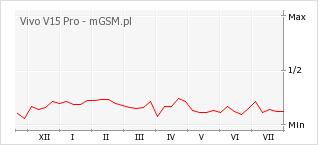 Wykres zmian popularności telefonu Vivo V15 Pro