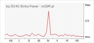 Wykres zmian popularności telefonu bq 5514G Strike Power