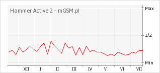 Wykres zmian popularności telefonu Hammer Active 2