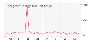 Wykres zmian popularności telefonu Energizer Energy 100