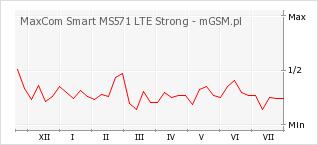 Wykres zmian popularności telefonu MaxCom Smart MS571 LTE Strong