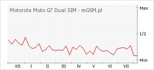 Wykres zmian popularności telefonu Motorola Moto G7 Dual SIM
