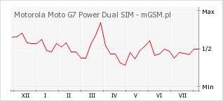 Wykres zmian popularności telefonu Motorola Moto G7 Power Dual SIM