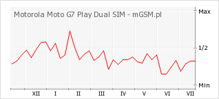 Wykres zmian popularności telefonu Motorola Moto G7 Play Dual SIM
