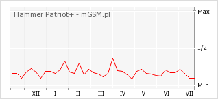 Wykres zmian popularności telefonu Hammer Patriot+