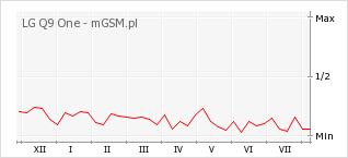 Wykres zmian popularności telefonu LG Q9 One