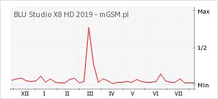 Wykres zmian popularności telefonu BLU Studio X8 HD 2019