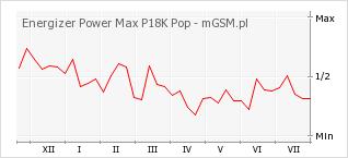 Wykres zmian popularności telefonu Energizer Power Max P18K Pop