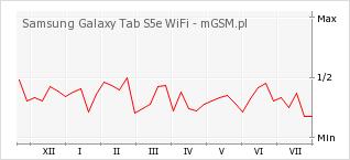 Wykres zmian popularności telefonu Samsung Galaxy Tab S5e WiFi