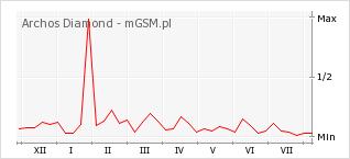 Wykres zmian popularności telefonu Archos Diamond