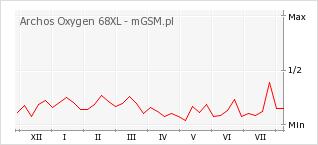 Wykres zmian popularności telefonu Archos Oxygen 68XL