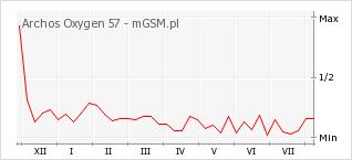 Wykres zmian popularności telefonu Archos Oxygen 57