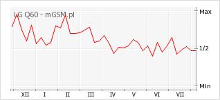 Wykres zmian popularności telefonu LG Q60
