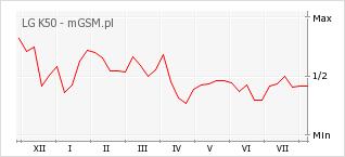 Wykres zmian popularności telefonu LG K50