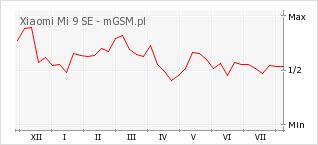 Wykres zmian popularności telefonu Xiaomi Mi 9 SE