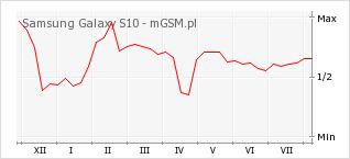 Wykres zmian popularności telefonu Samsung Galaxy S10