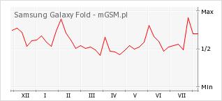 Wykres zmian popularności telefonu Samsung Galaxy Fold