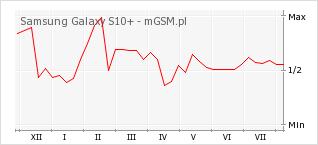 Wykres zmian popularności telefonu Samsung Galaxy S10+