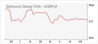 Wykres zmian popularności telefonu Samsung Galaxy S10e