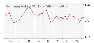 Wykres zmian popularności telefonu Samsung Galaxy S10 Dual SIM