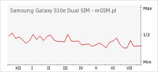Wykres zmian popularności telefonu Samsung Galaxy S10e Dual SIM