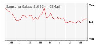 Wykres zmian popularności telefonu Samsung Galaxy S10 5G