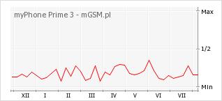 Wykres zmian popularności telefonu myPhone Prime 3