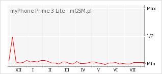 Wykres zmian popularności telefonu myPhone Prime 3 Lite