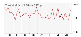 Wykres zmian popularności telefonu Xiaomi Mi Mix 3 5G