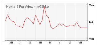 Wykres zmian popularności telefonu Nokia 9 PureView