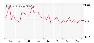 Wykres zmian popularności telefonu Nokia 4.2