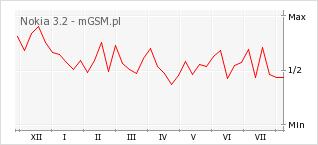 Wykres zmian popularności telefonu Nokia 3.2