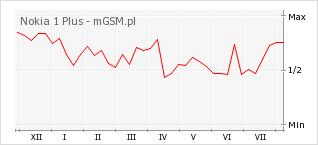 Wykres zmian popularności telefonu Nokia 1 Plus