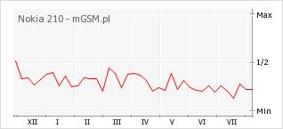 Wykres zmian popularności telefonu Nokia 210